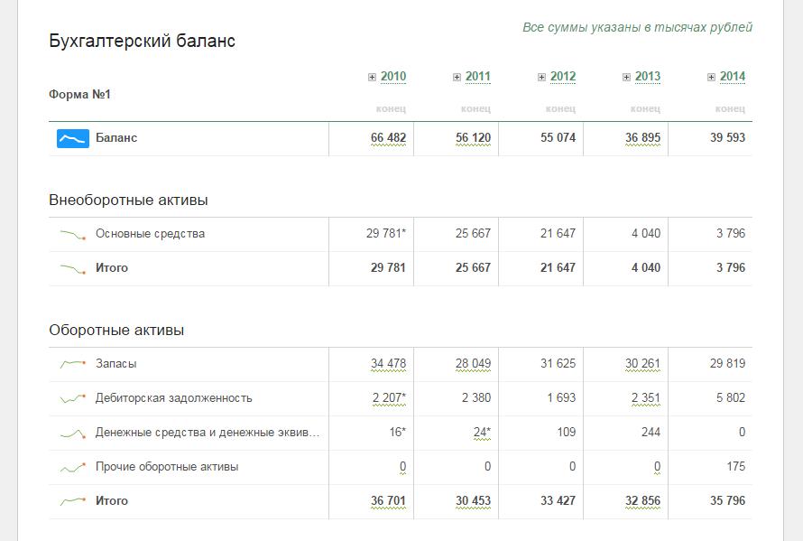 фокус график бухгалтерская отчетность